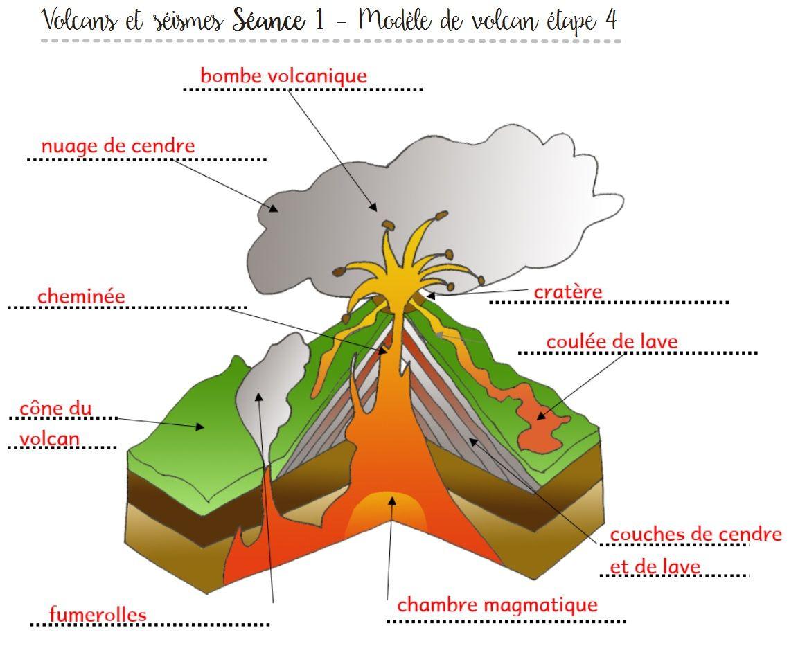 [M.A.J. : Sciences CM2] - Volcans et séismes | Volcans ...