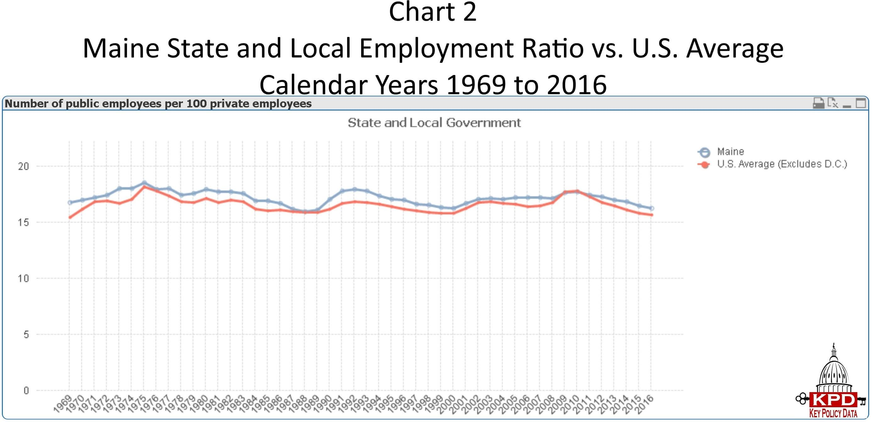 Pin By Key Policy Data On Government Workforce