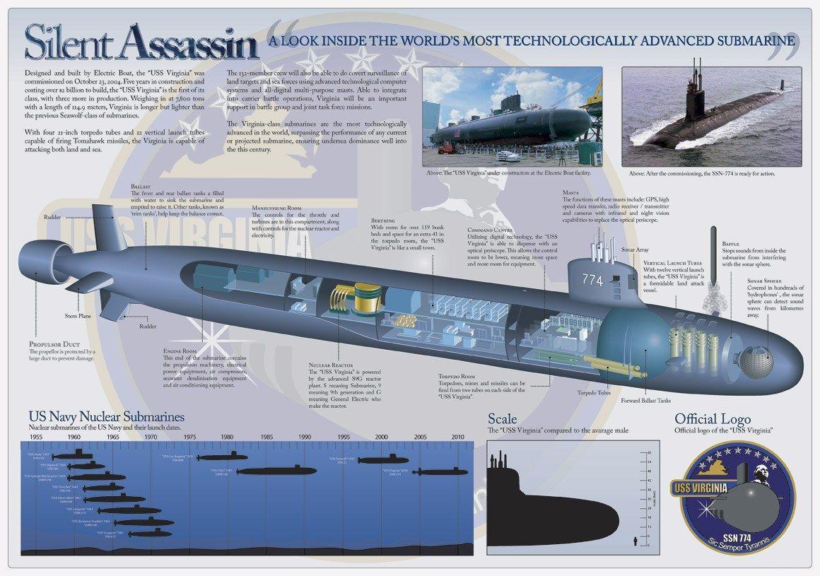 Virginia class submarine infographics