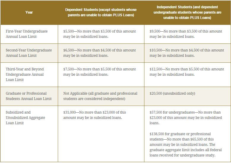 Subsidized Versus Unsubsidized Student Loans -- Explained ...
