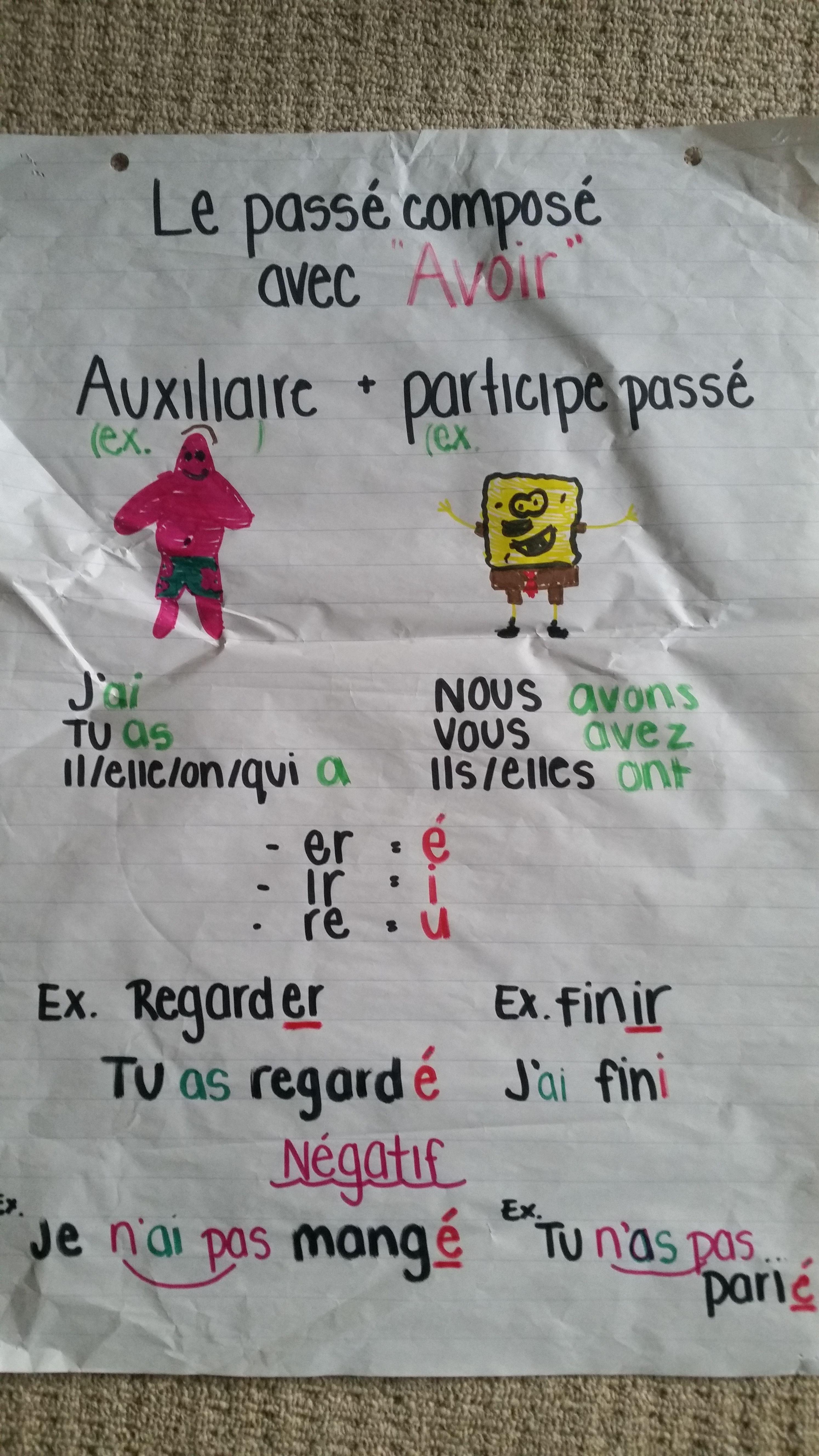 Le Passe Compose Avec Avoir Verbs Anchor Chart Core French French Grammar [ 5312 x 2988 Pixel ]