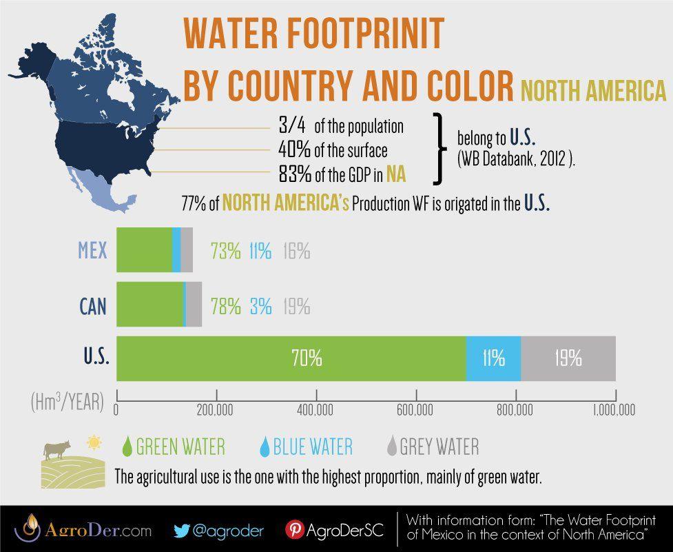#WaterFootprint #NorthAmerica
