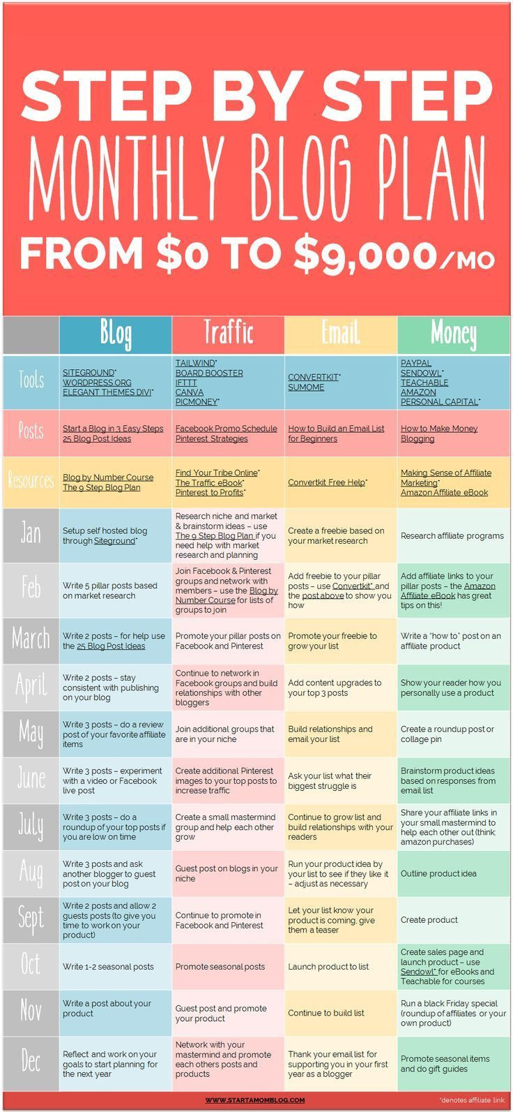 Step by step blog plan to make MONEY WITH YOUR BLOG....  See more by going to the picture link
