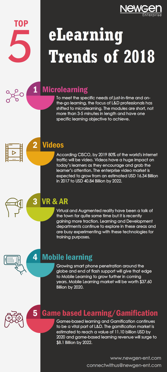 Top 5 Elearning Trends Of 2018 Infographic E Learning Infographics Elearning Learning Technology Educational Technology