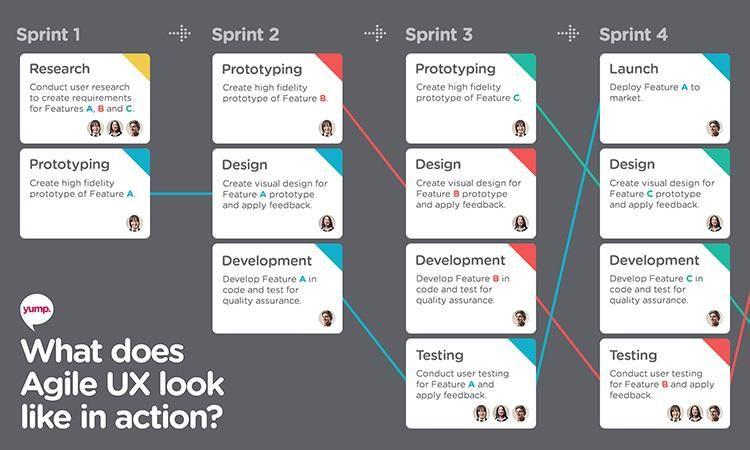 Linkedin agile ux process innovation management