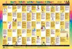 Early childhood development chart  third edition  https also the best kids church music images on pinterest infant rh