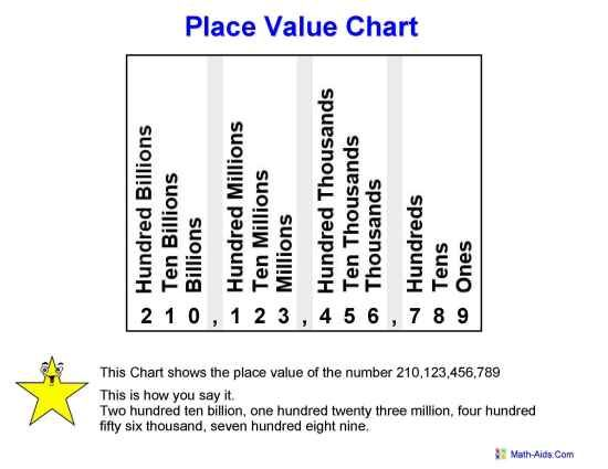 Great Charts  Worksheets For Place Value  Kid Crafts