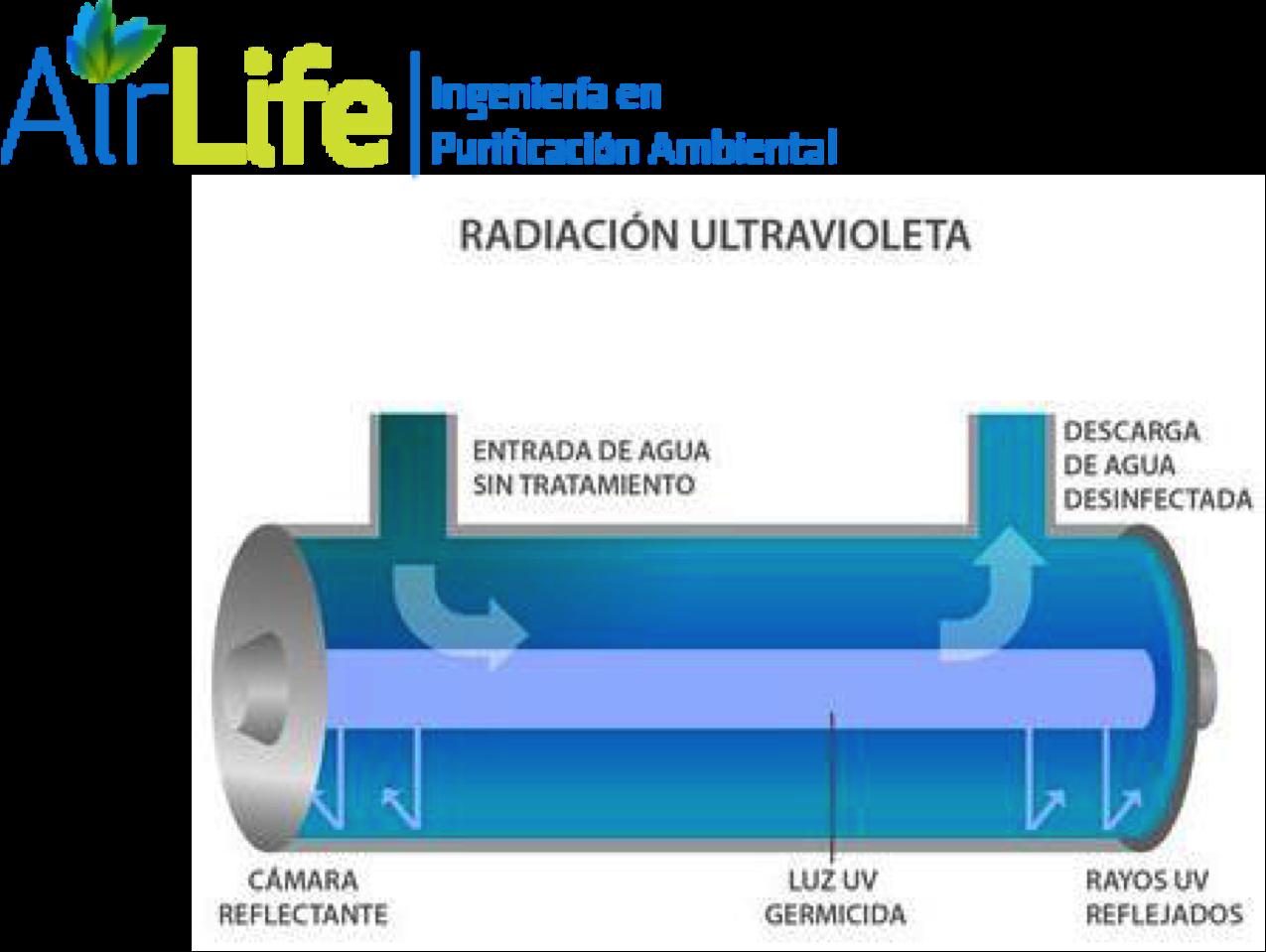 ¿Qué es la irradiación germicida ultravioleta