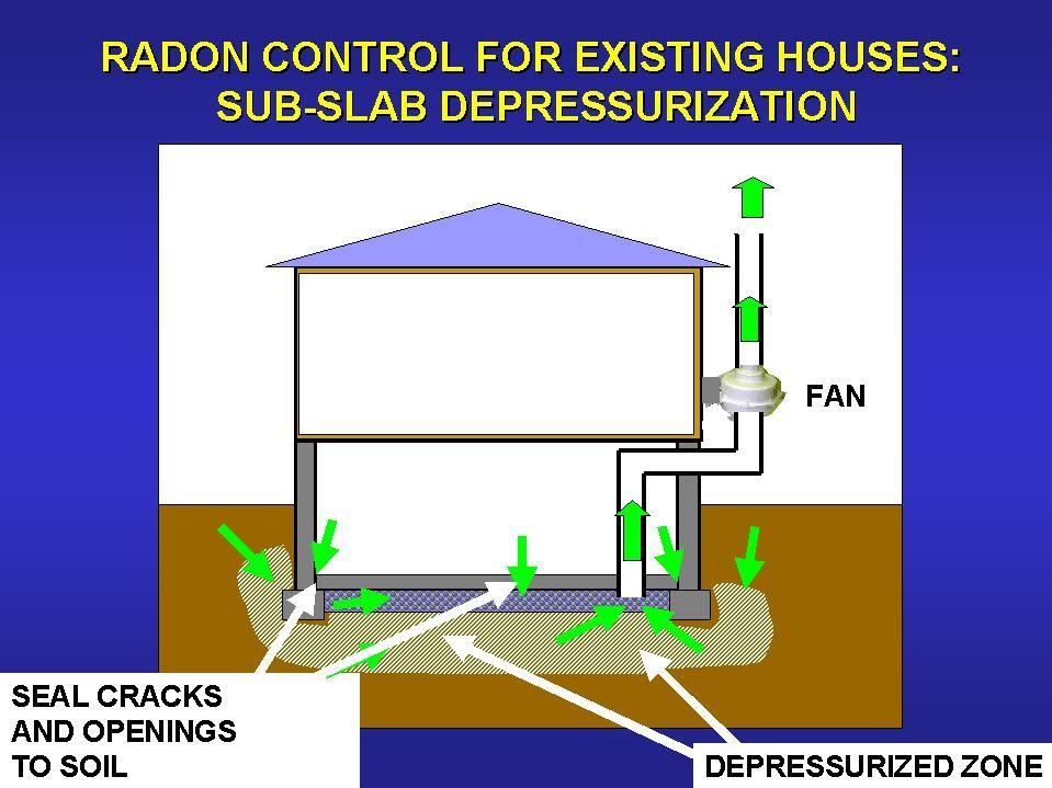 Radiation Radon Program Actions To Reduce Radon Radon Radon Mitigation Radon Testing