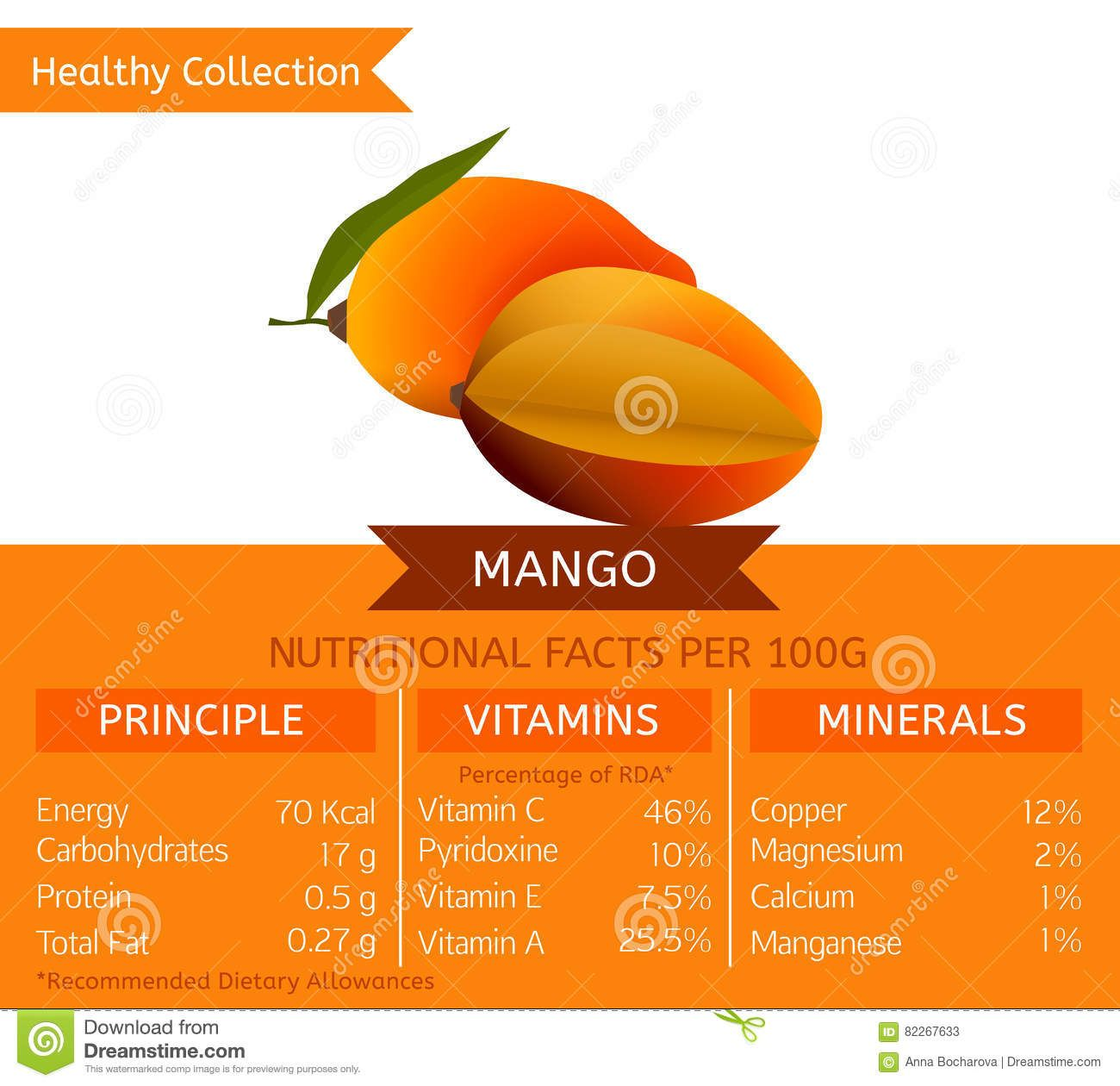 Pin by Lisa W on Nutrition Charts Mango health benefits