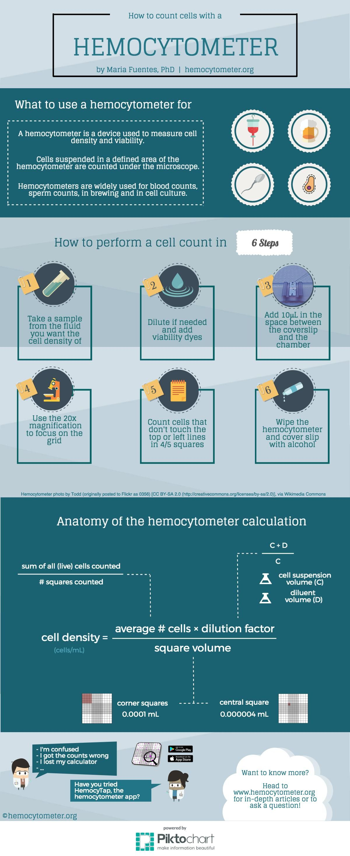 Cell counting with a hemocytometer in 6 easy steps | Cell