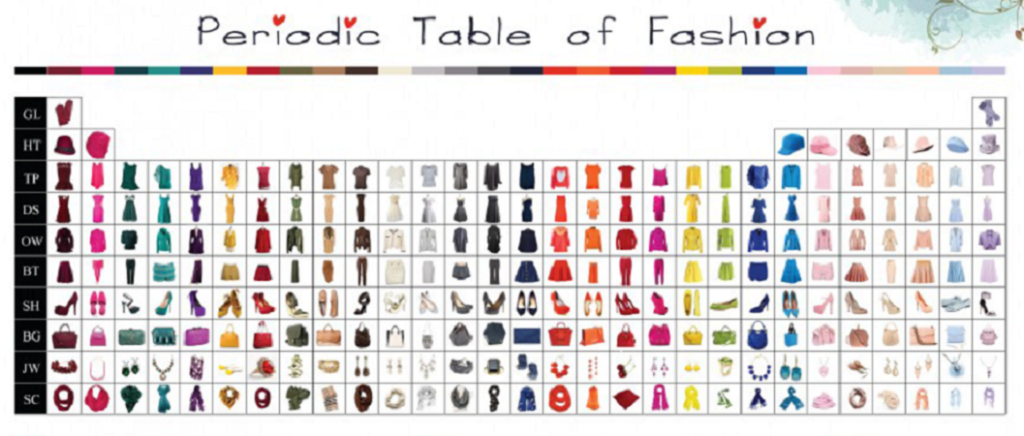 Periodic Table Of Fashion Pinterest Periodic Table Everyday