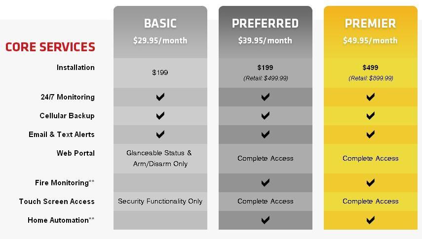 Simplerna Comcast Xfinity Home Review Home Security Home