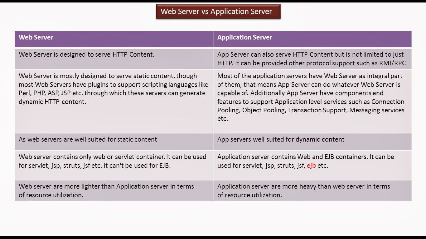 JAVA EE: Servlets : Webserver vs Application Server | JAVA