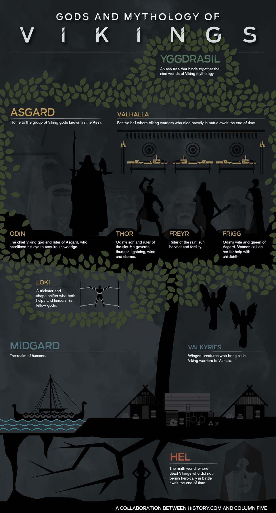 Infographic from the Vikings TV show. I like the style of it, even if the info's a little sparse. #norsemythology