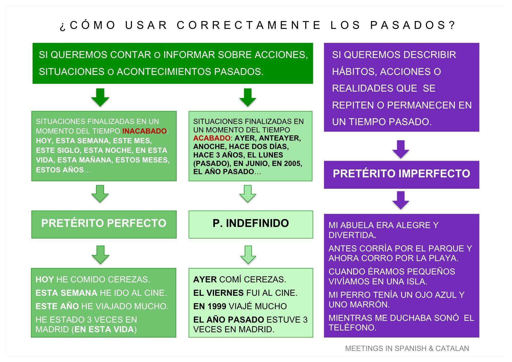 Imperfecto V Indefinido Espaol T Spanish Spanish
