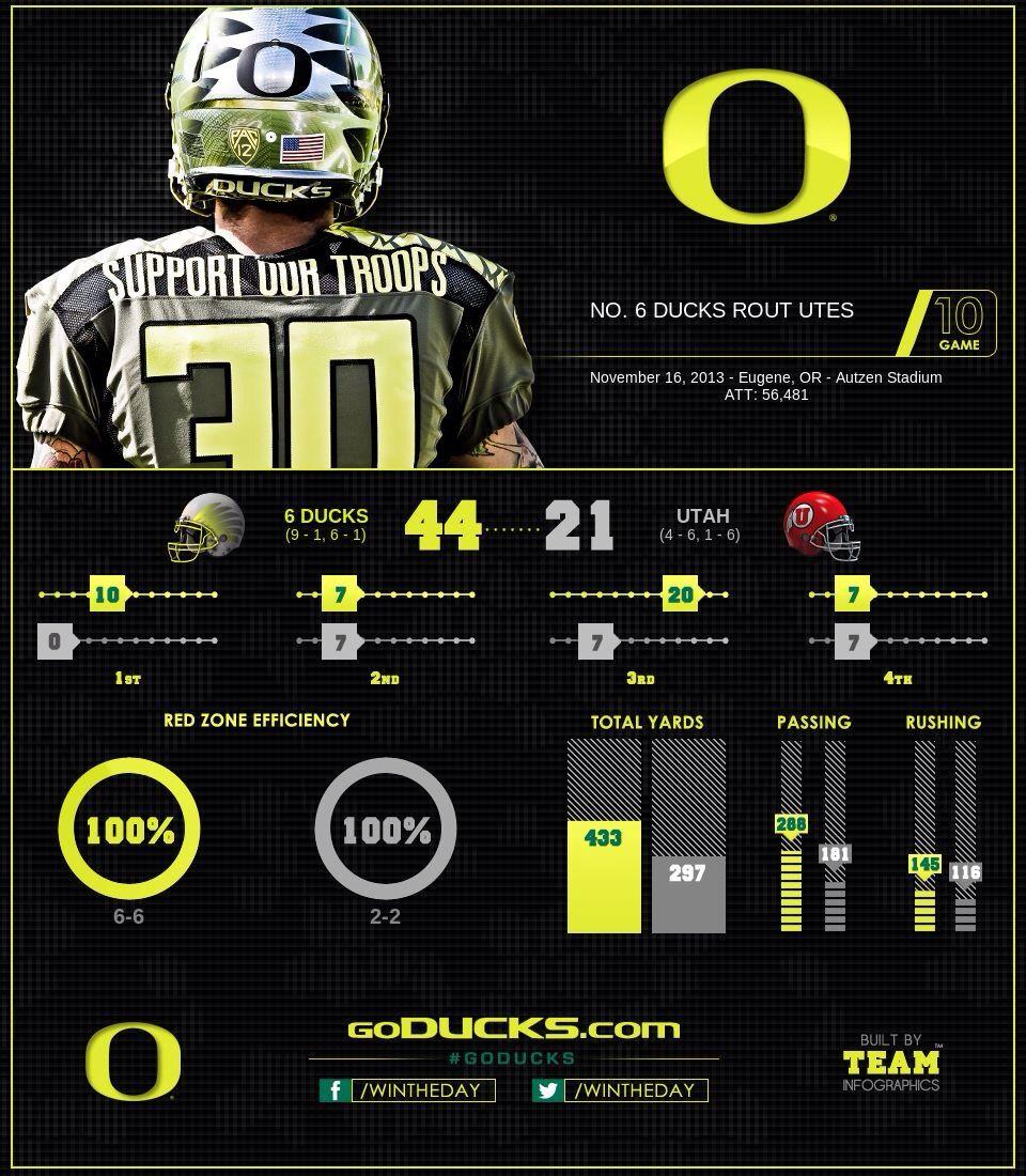 Oregon Final  InfoGraphic  OregonVsUtah