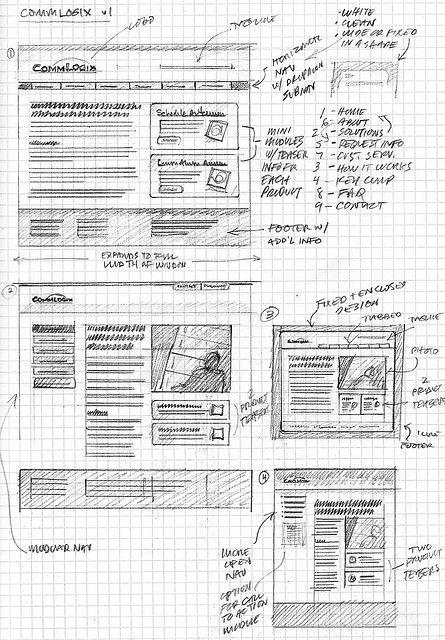 Commlogix Wireframe Sketch Apps Web Pinterest Wireframe