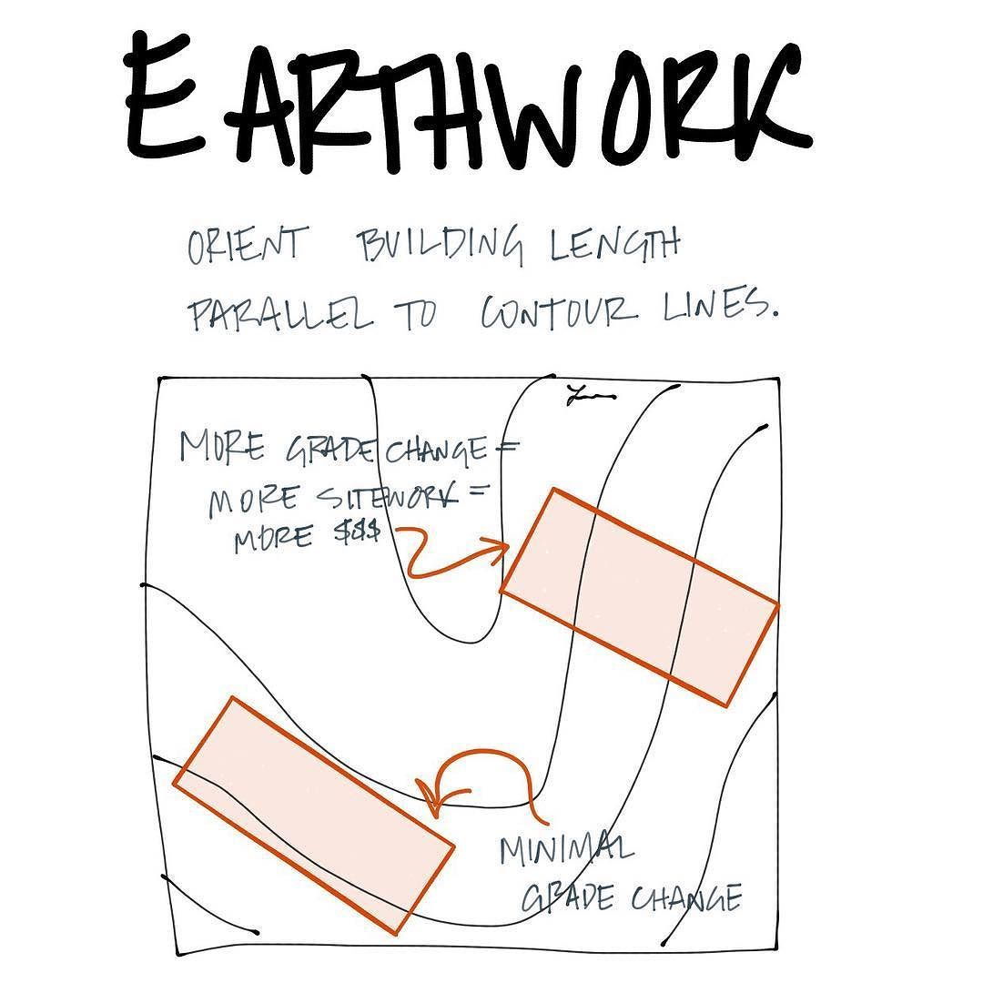 Orienting The Long Side Of A Bldg Parallel To Contours Saves Work Aresketches Architecture Design Concept Site Plan Design Architecture Concept Diagram