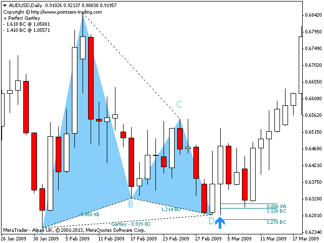 What Are The Patterns Of Silver Trade Gartley Cypher Bat