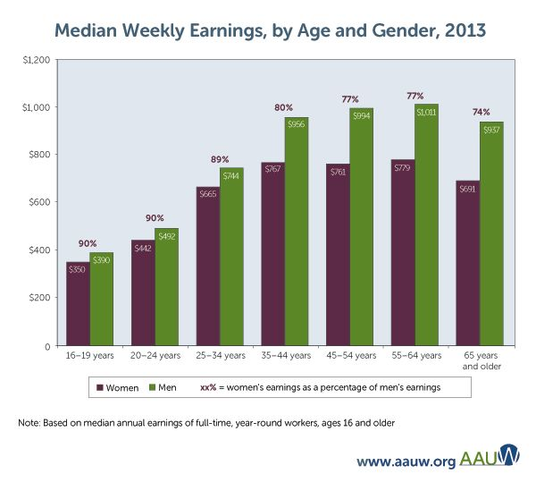 a research on the social media regarding the wage gaps Want to join the new america a new book by virginia eubanks says new technology for social assistance can further bridge the gap between technology and.