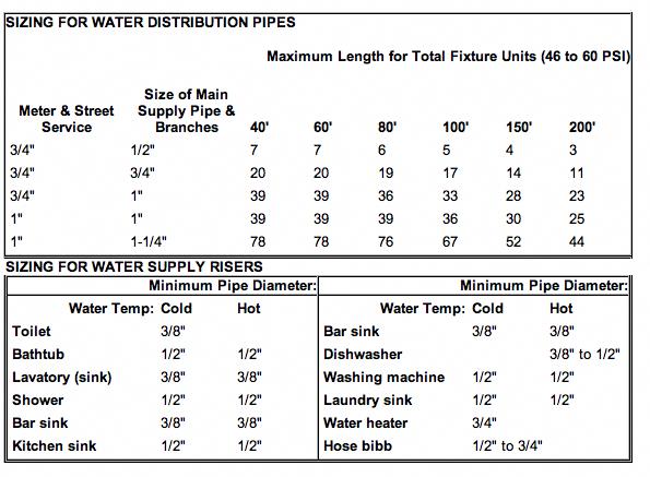 Pin On Water Plumbing