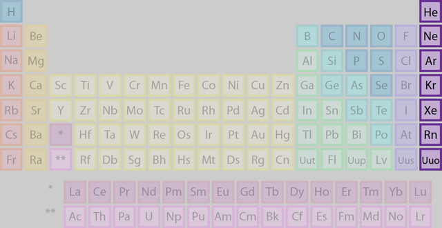 Meet the element families of the periodic table noble gas and list of elements belonging to the actinide group the highlighted elements of this periodic table belong to the actinide element group urtaz Image collections