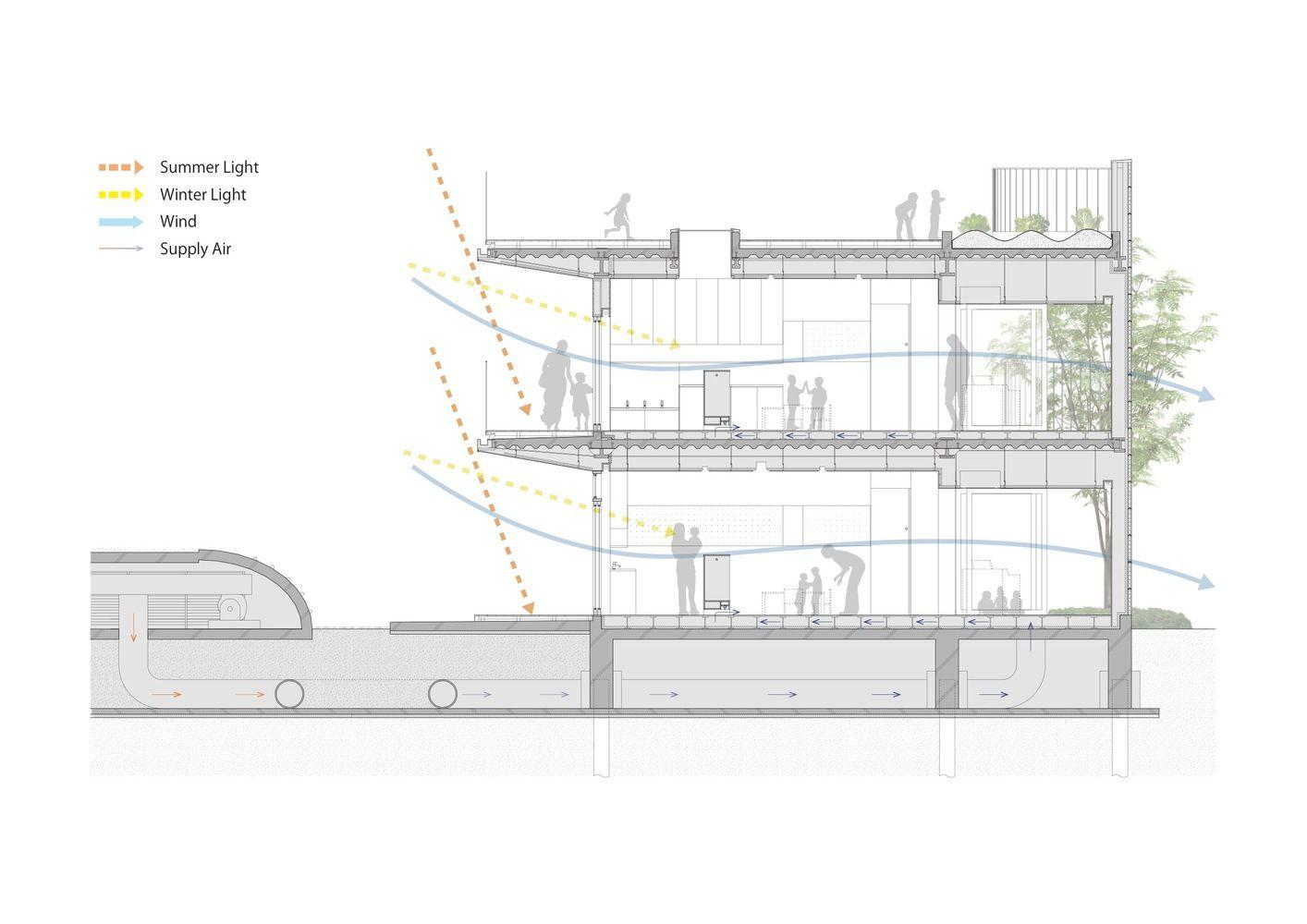 Gallery of Amanenomori Nursery School / Aisaka Architects ...