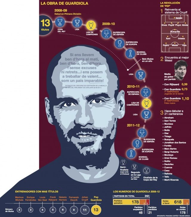 #Infography #Guardiola
