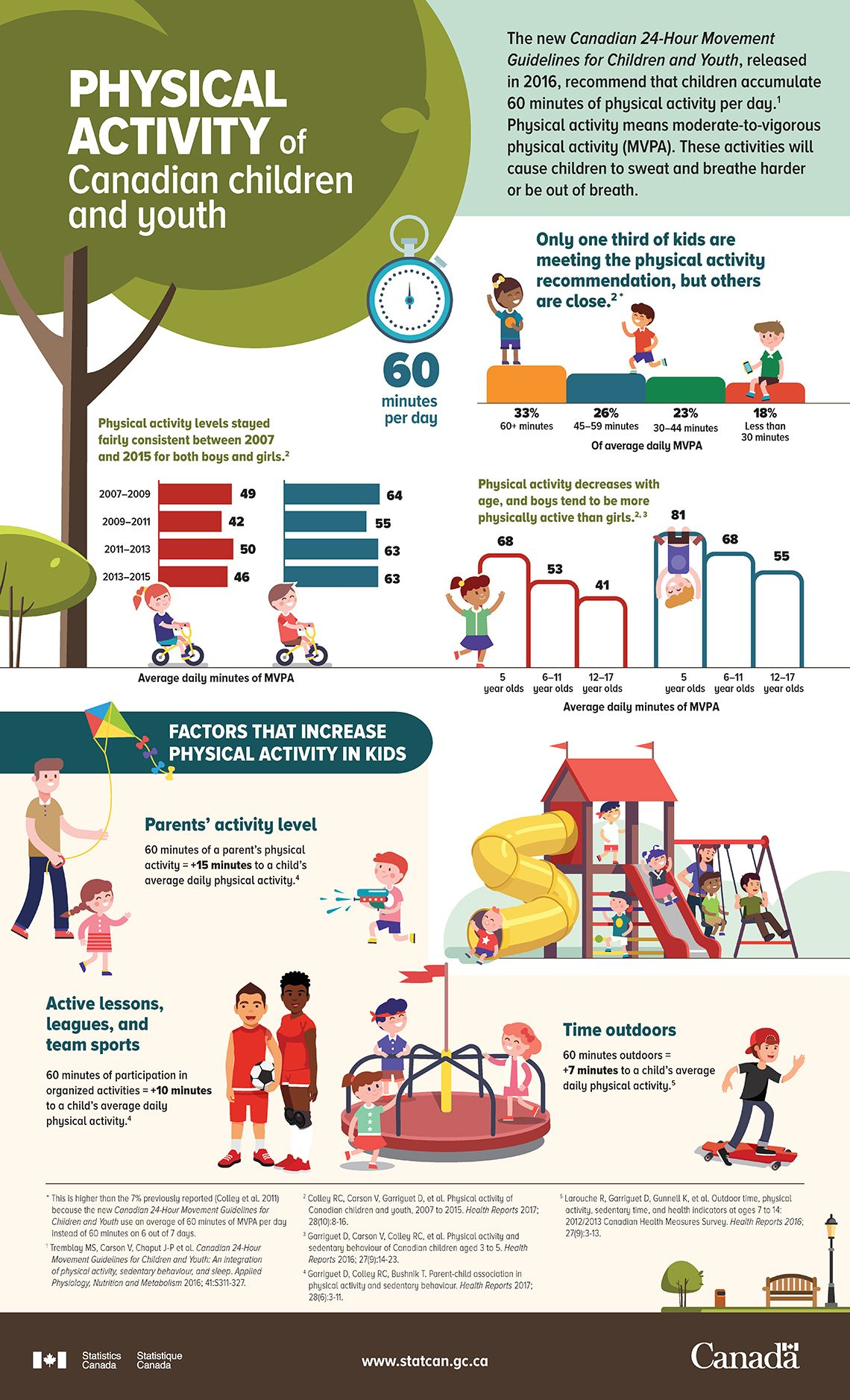 Infographic Physical Activity Of Canadian Children And