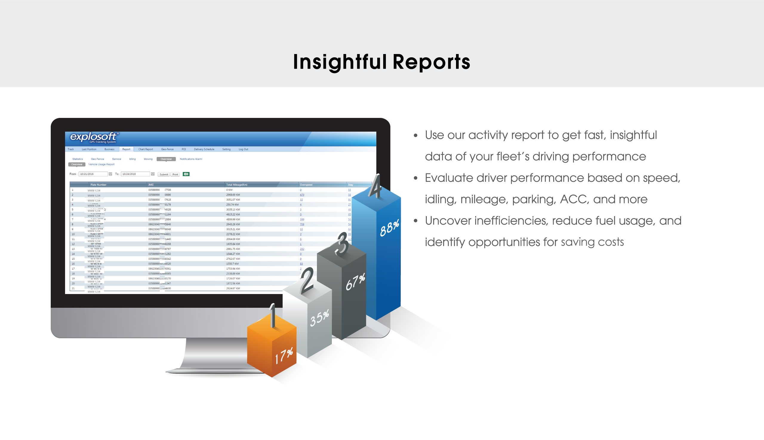 Use Our Activity Report To Get Fast Insightful Data Of Your