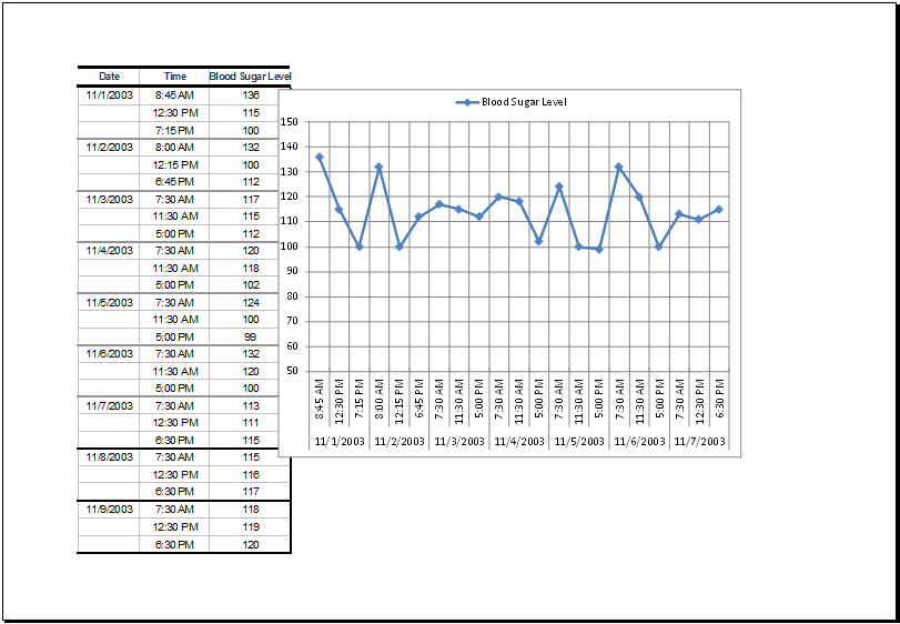 Blood glucose chart template sugar data record table with ms excel also at http xltemplates rh pinterest