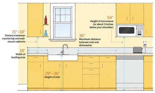 Average Height Of Kitchen Table - zitzat.com