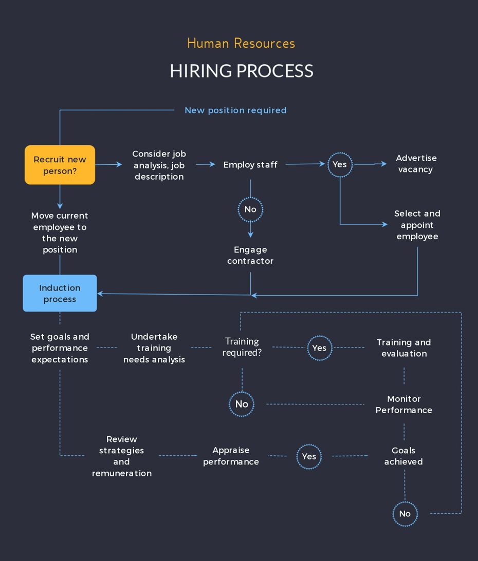 How To Make A Flowchart With Visme New Feature Flow Chart Process Infographic Human Resources