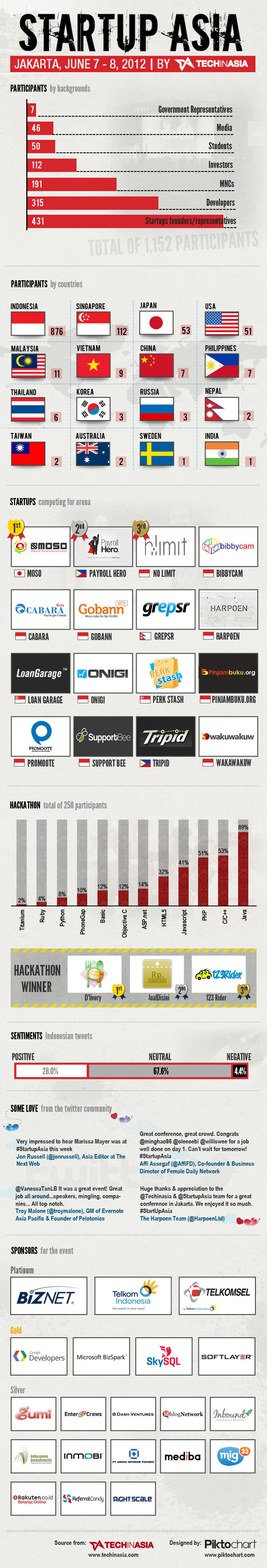 Startup Asia Jakarta 2012 in an Infographic Start up