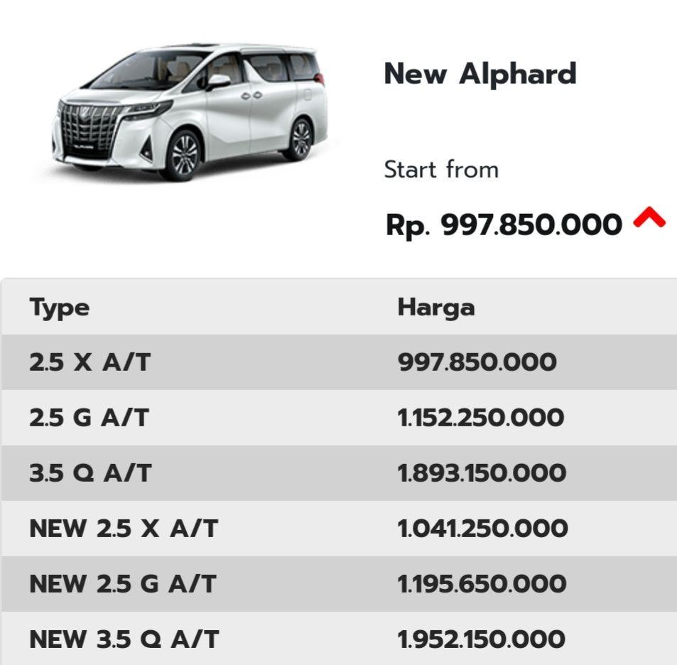 Harga Toyota Alphard Toyota Mobil Mpv Mobil Impian