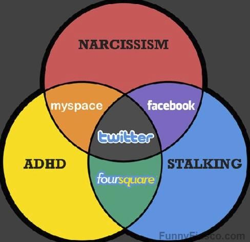 Venn diagram of social media venn diagrams social media humor and venn diagram of social media ccuart Image collections