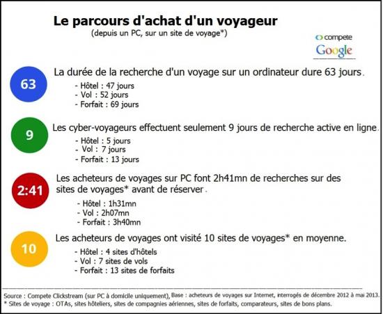 Le Choix D Une Destination Etourisme Info Site Voyage Google Achat