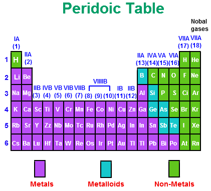 List of Metals Nonmetals and Metalloids | Middle school science ...