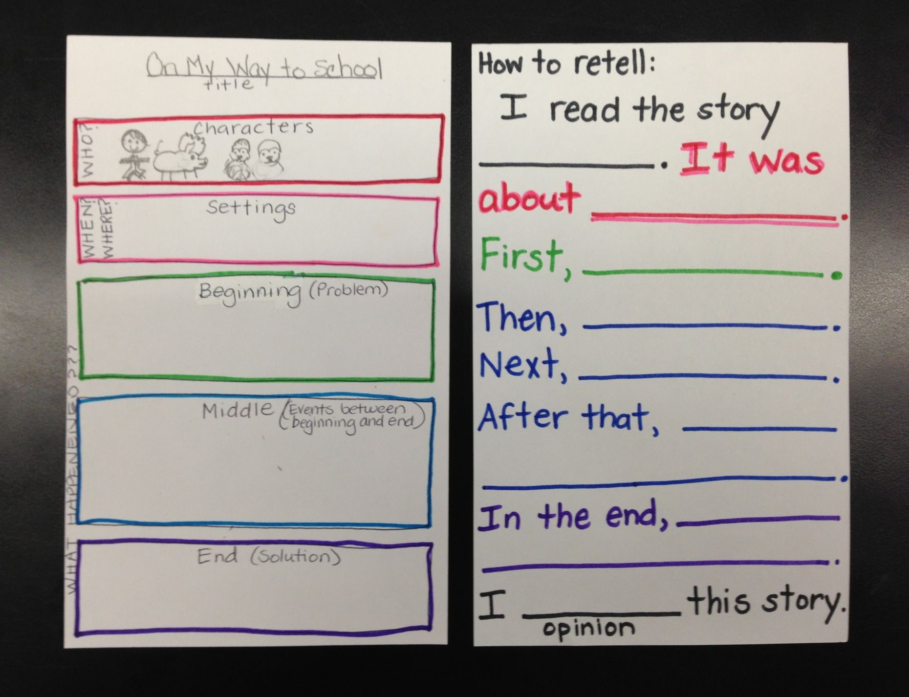 How to retell the text 52