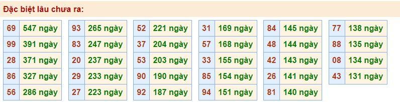 dự đoán xsmb ngay 9-6-2020 7