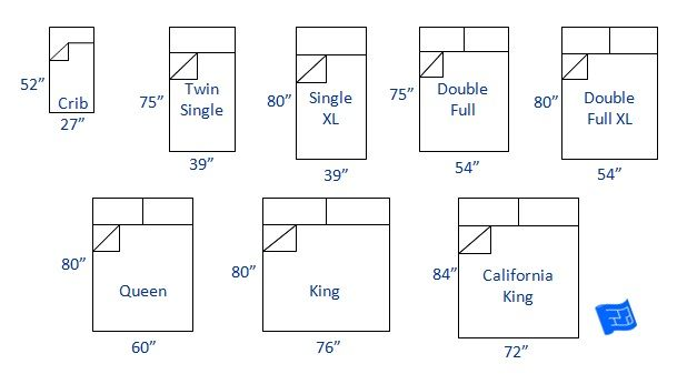 Bed Sizes And Space Around The Bed Queen Mattress Size Bed Dimensions Bed Size Charts