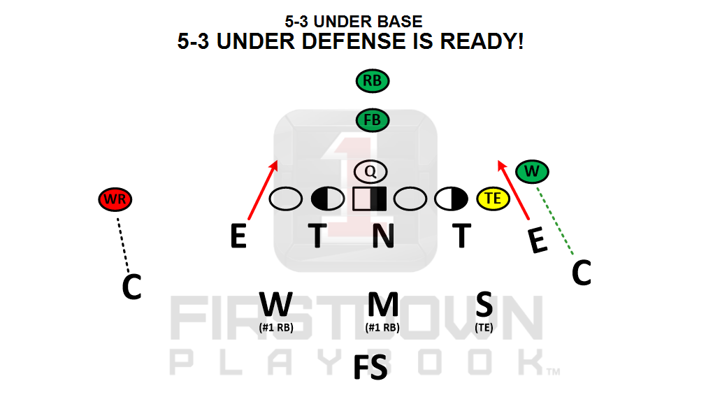 Youth Football Defense Https Firstdownplaybook Com Football
