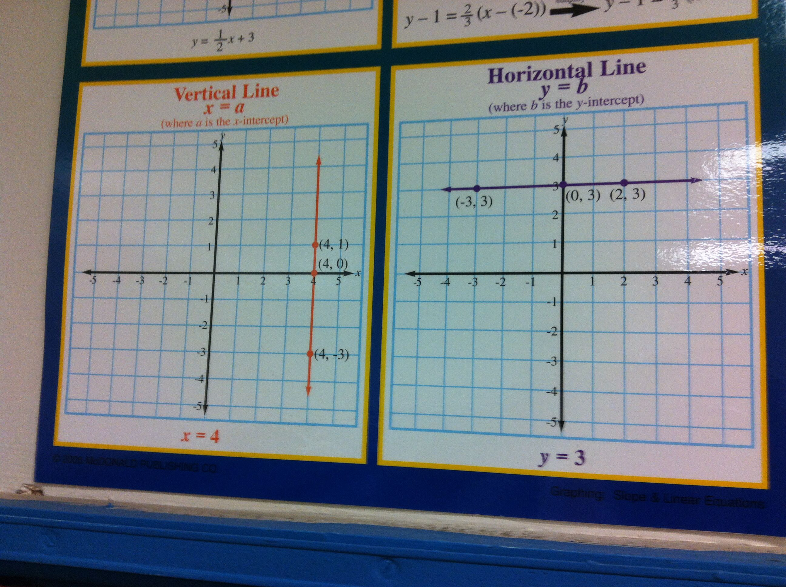 Graphing Vertical And Horizontal Lines