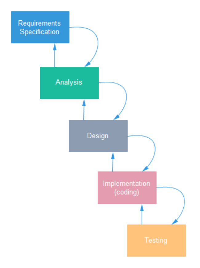 System Development Life Cycle Systems Development Life Cycle Flow Chart Design Development Life Cycle