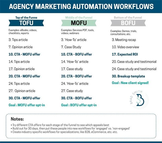 Marketing Automation Tofu Mofu Bofu Workflows  Unbounce