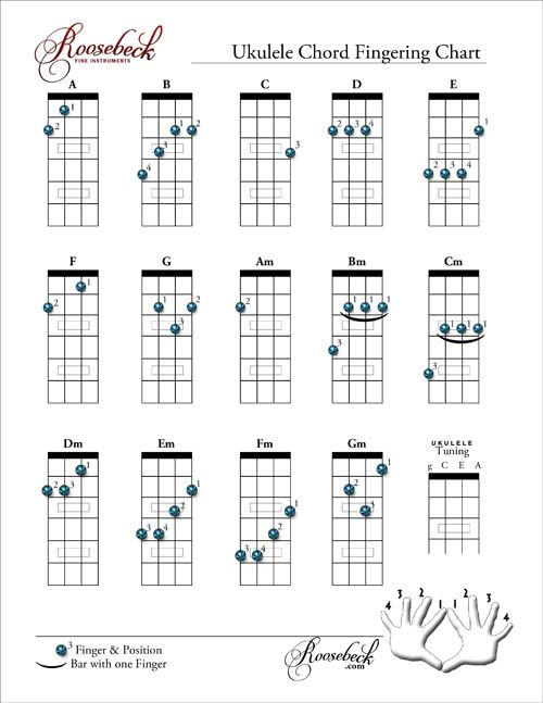 Ukulele Chord Fingering Chart  Music For Me    Chart