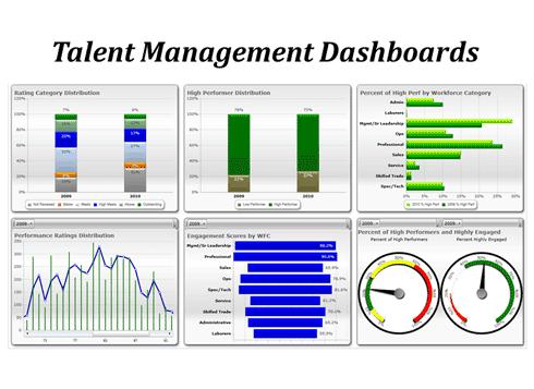 Talent Management Dashboards Talent Management Talent Development Tableau Dashboard