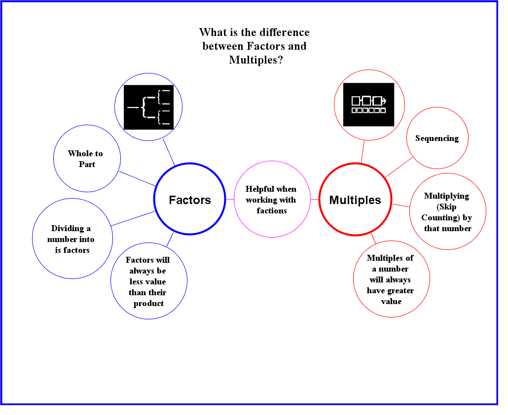 Distinguishing between factors multiples thinking maps distinguishing between factors multiples thinking maps sciox Image collections