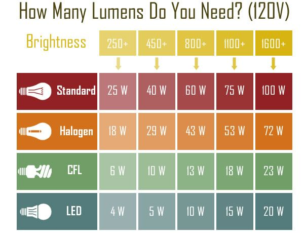 Lumens chart engineering resources pinterest chart dining